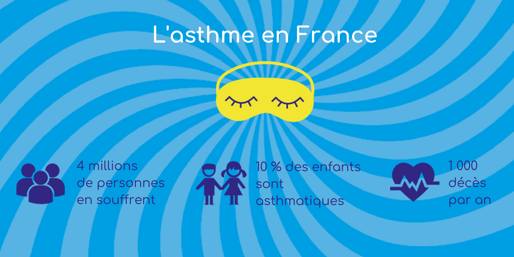 L'asthme en France